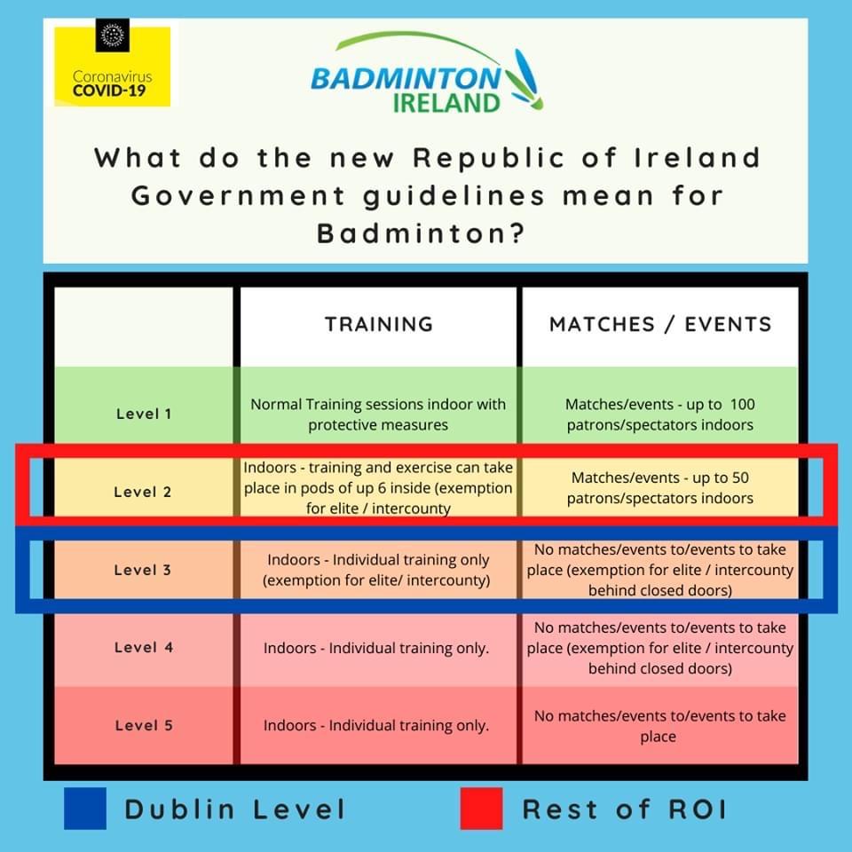 Badminton Restrictions COVID Dublin ROI