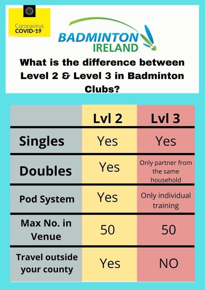 Badminton Restrictions COVID Level 2 & 3